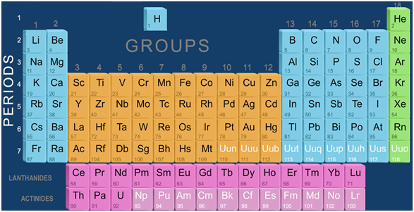 Periodic classification of elements the modern periodic table modern periodic table elements are arranged in the increasing order of atomic numbers urtaz Image collections