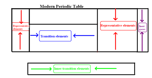 Periodic classification of elements the modern periodic table representative elements urtaz Images