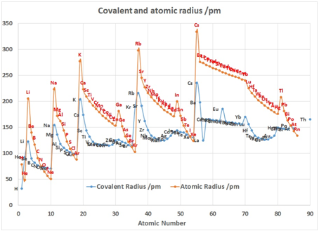 Electron affinity archives the chemistry guru in the periodic table atomic radii decrease from left to right across a period and increase from top to bottom down the groups urtaz Choice Image