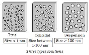 Surface Chemistry : Colloidal Solution - The Chemistry Guru