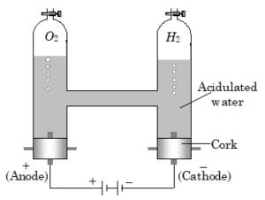 Electrochemistry : Electrolysis - The Chemistry Guru